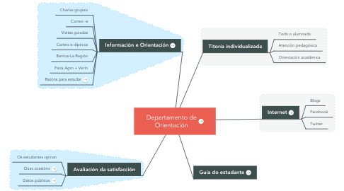 Mind Map: Departamento de Orientación