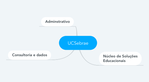 Mind Map: UCSebrae