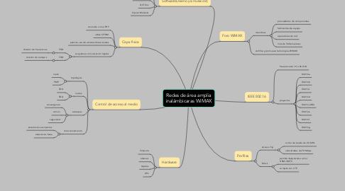 Mind Map: Redes de área amplia inalámbicaras WiMAX