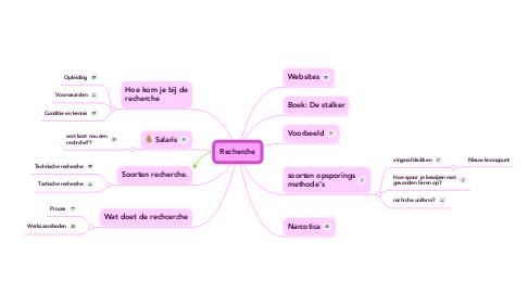 Mind Map: Recherche