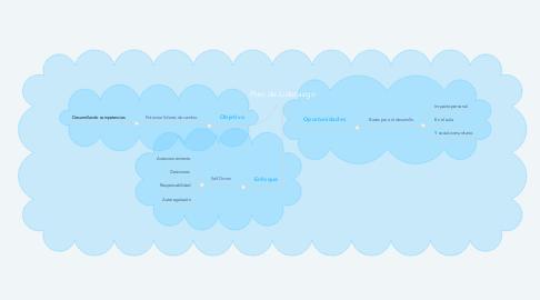 Mind Map: Plan de Liderazgo