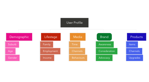 Mind Map: User Profile