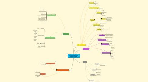 Mind Map: Life cycle for the social network facebook