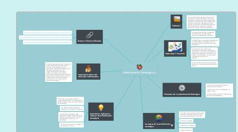 Mind Map: Administración Estrategica