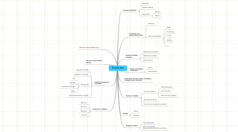 Mind Map: Excel-Struktur