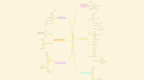 Mind Map: MANAJEMEN