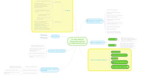 Mind Map: Планирование и бюджетирование в системе контроллинга