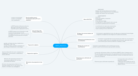 Mind Map: RDPD y NUCTICD