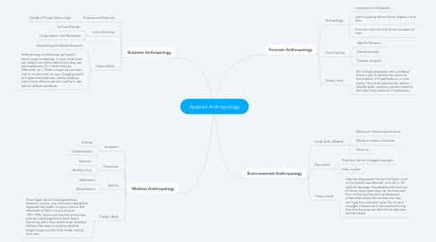 Mind Map: Applied Anthropology