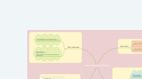Mind Map: การนำเทคโนโลยีสะอาดมาใช้ในโรงเรียน
