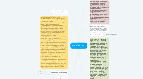 Mind Map: Albo Regionale Cooperative Sociali Legge n. 381/91     L.R. 16/97