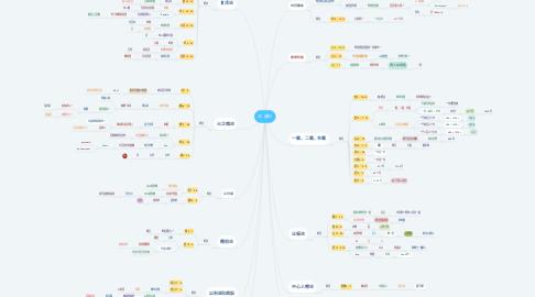 Mind Map: 30 课论