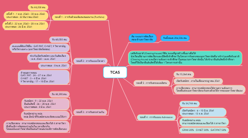 Mind Map: TCAS