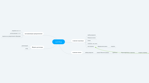 Mind Map: Just Shop