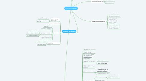 Mind Map: Семантическое ядро