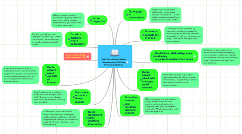 Mind Map: The DOs of Social Media - based on the CIPR Best Practice Guidelines