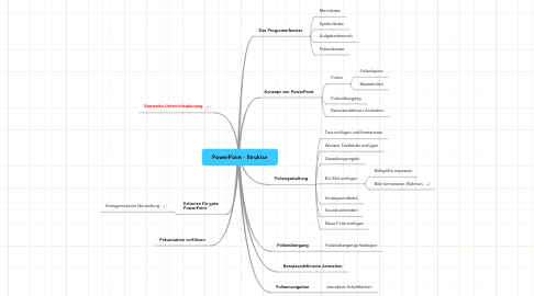 Mind Map: PowerPoint - Struktur