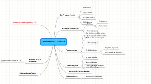 Mind Map: PowerPoint - Struktur