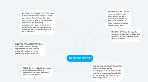 Mind Map: TIPOS DE TEXTOS