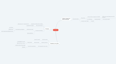 Mind Map: Andradina