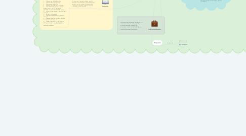 Mind Map: Auditoria Administrativa Metodologia