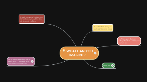 Mind Map: WHAT CAN YOU IMAGINE?