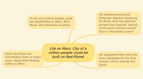 Mind Map: Life on Mars: City of a million people could be built on Red Planet