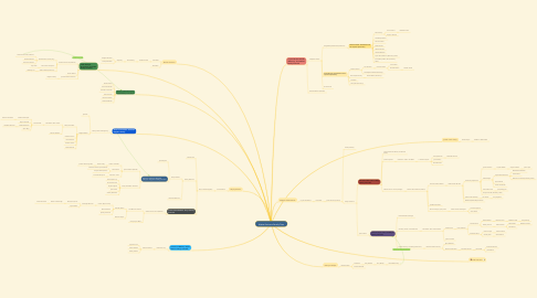 Mind Map: Alpha Omicron Family Tree