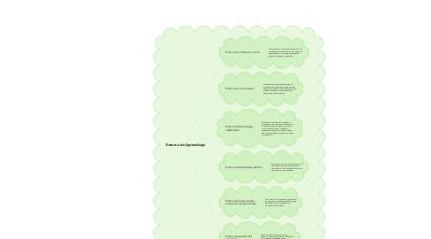 Mind Map: Entorno de Aprendizaje