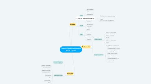 Mind Map: Calgary Family Assessment Model - Part 1
