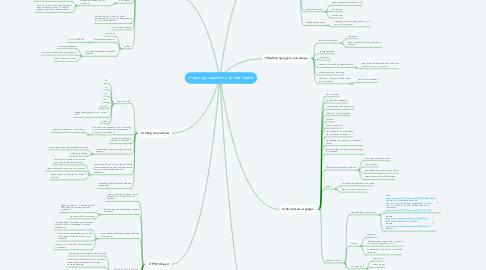 Mind Map: Структура заработка на партнерках