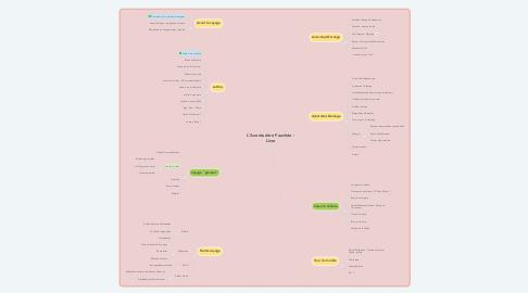 Mind Map: L'Aventurière Fauchée - Livre