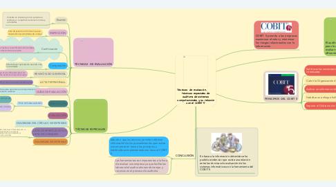 Mind Map: Técnicas  de evaluación,         técnicas especiales de auditoria de sistemas computacionales y su relación con el COBIT 5
