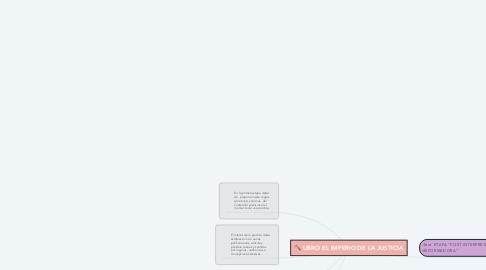 Mind Map: LIBRO EL IMPERIO DE LA JUSTICIA