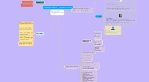 Mind Map: LOS AMBIENTES VIRTUALES DE APRENDIZAJE (AVA)