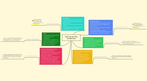Mind Map: Tipos de escritos académicos