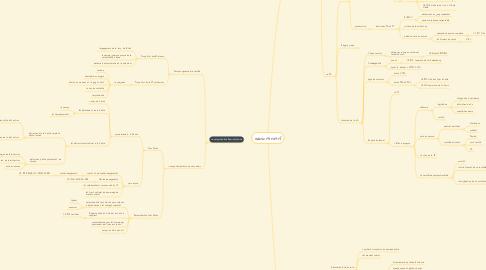Mind Map: administratif