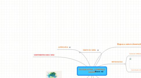 Mind Map: DUQUE ATIVA, CONSTROI SAÚDE