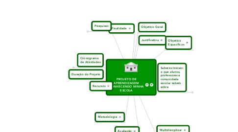 Mind Map: PROJETO DE APRENDIZAGEM CONHECENDO MINHA ESCOLA