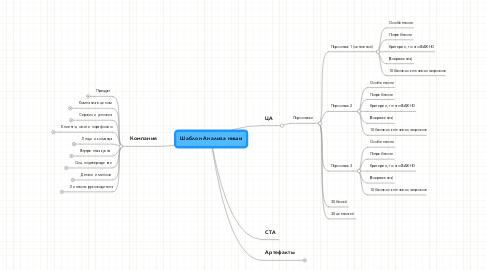 Mind Map: Шаблон Анализа ниши