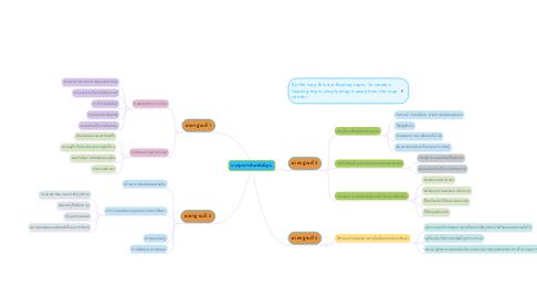 Mind Map: มาตรฐานการศึกษาขั้นพื้นฐาน