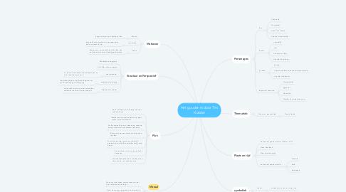 Mind Map: Het gouden ei door Tim Krabbé