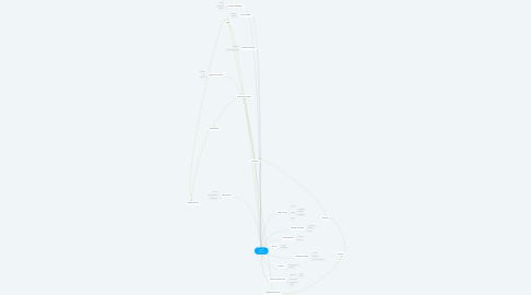 Mind Map: Projeto Integrador