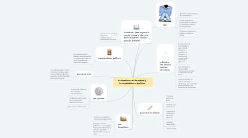 Mind Map: los beneficios de la lectura y los organizadores gráficos