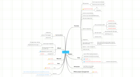 Mind Map: KOffice 2