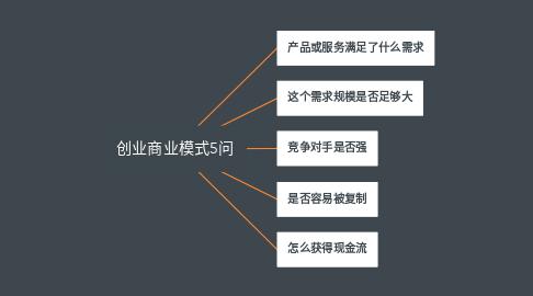 Mind Map: 创业商业模式5问