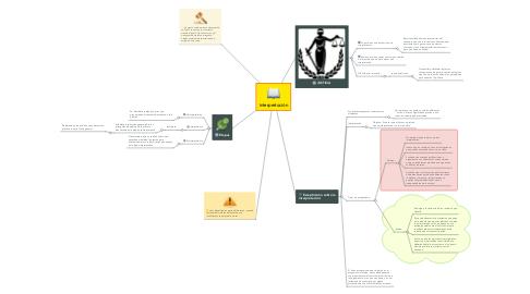 Mind Map: Interpretación