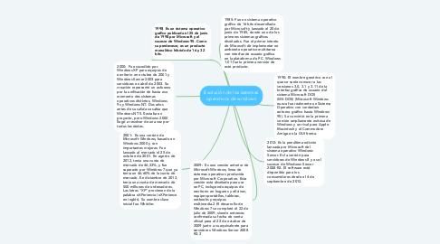 Mind Map: Evolución de los sistemas operativos de windows