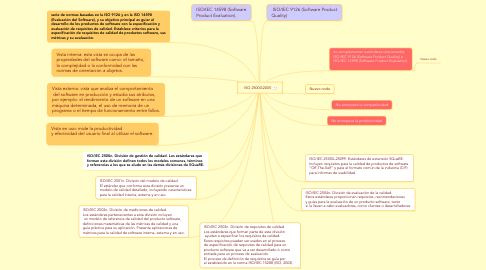 Mind Map: ISO 25000:2005