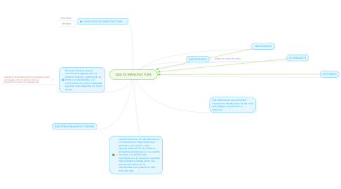 Mind Map: QUE ES MANUFACTURA